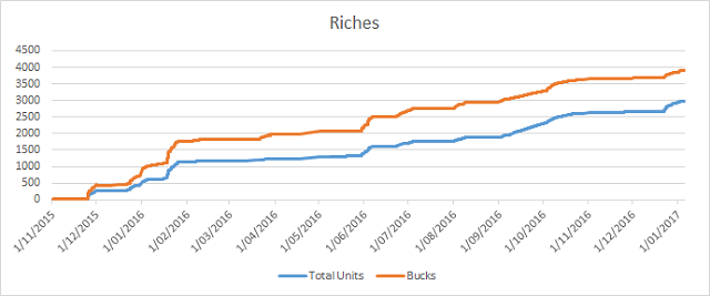 Riches and Units