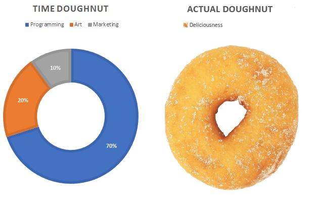 Time Doughnuts